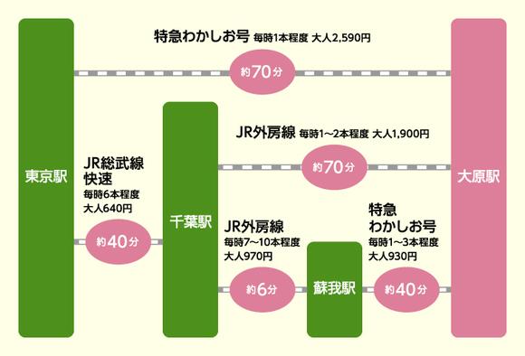 東京から大原駅までのアクセス図