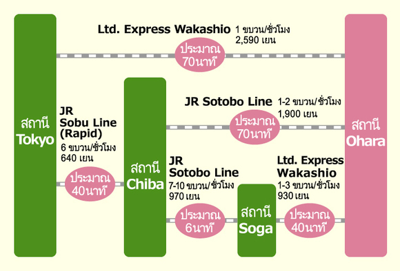 The map from Tokyo To Ohara Station