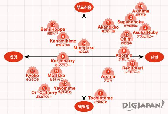 Strawberry Chart
