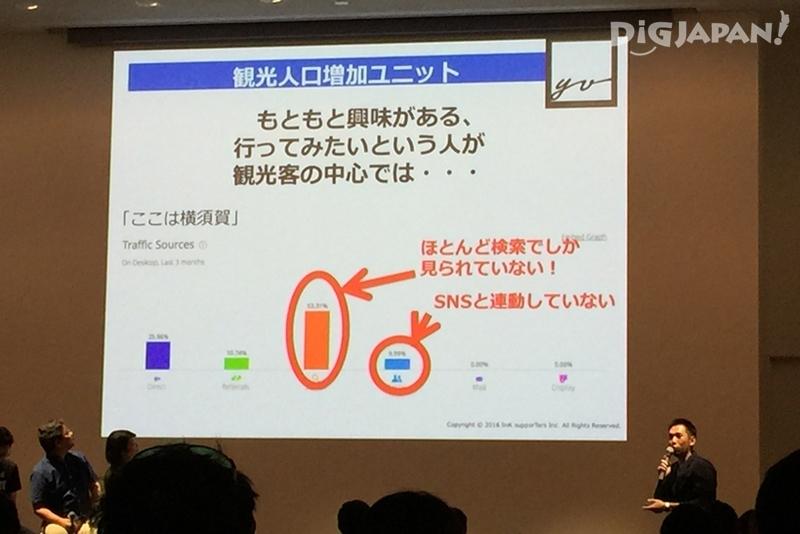 横須賀のSNSとの連動の弱さを指摘する土屋氏