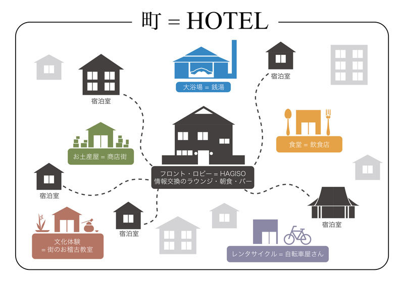 ホテルの仕組み