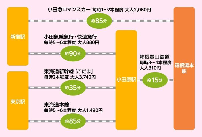 東京から箱根湯本駅までのアクセス図