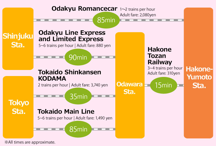 Access information map from Tokyo to Hakone