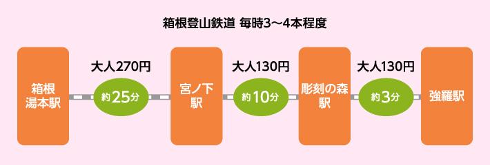 箱根湯本駅からのアクセス図