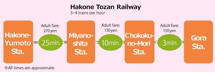 Access information from Hakone-Yumoto Station