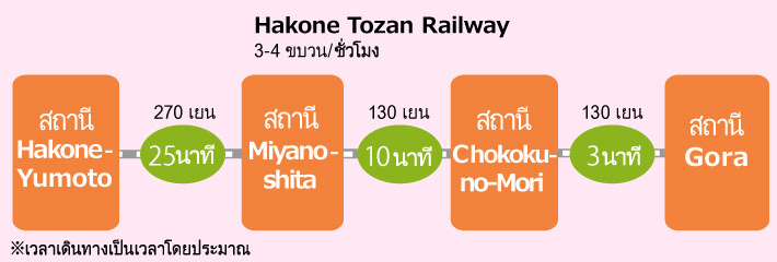 Access information from Hakone-Yumoto Station